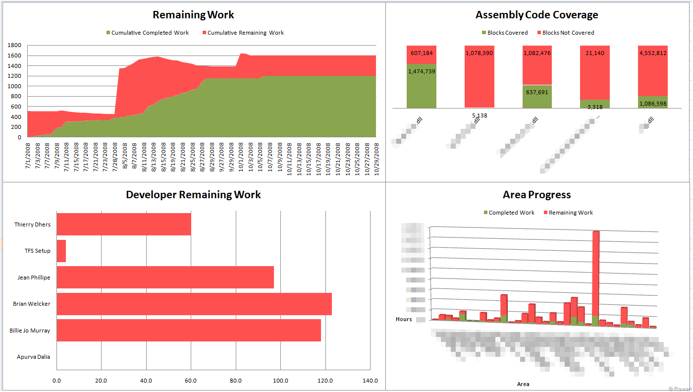 Tfs business intelligence reporting simplifying complication